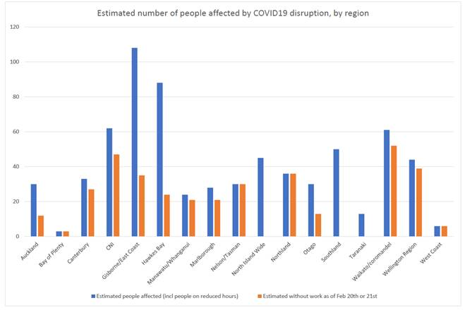 Estimated number of people affected by COVID19 disruption